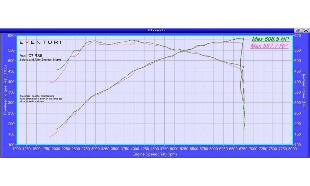 eventuri-rs6-rs7-ansaugsystem-3